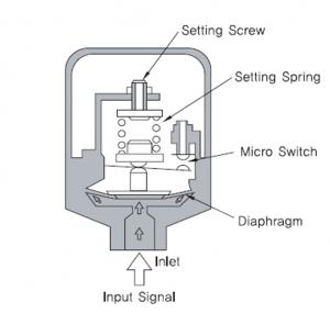 ساختار کلیدهای فشار